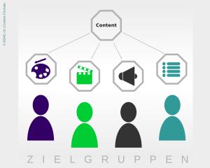 Content-Formate_big